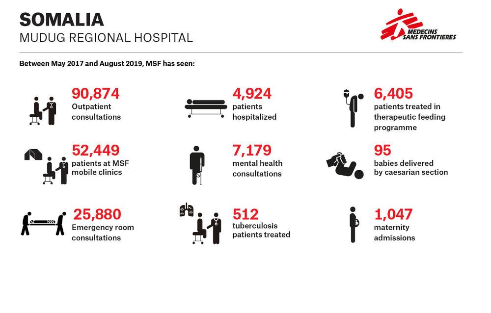 Infographic – Mudug Regional Hospital – EN