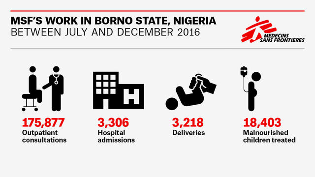 INFOGRAPHIC MSF'S WORK IN BORNO STATE