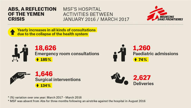 Abs, MSF's hospital activities