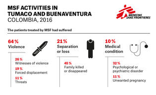 MSF ACTIVITIES IN TUMACO AND BUENAVENTURA / ENG