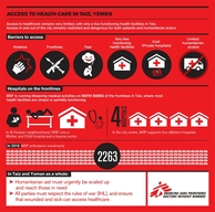 Infographics: Access to Healthcare in Taiz, Yemen ENG