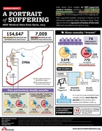 infographic: Medical data from Syria, 2015 - the civilian toll