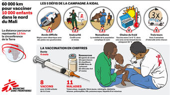 Infographic vaccination Mali  FR