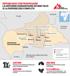 Renewed conflict in Central African Republic April 2017 | Map | French
