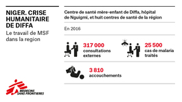 Infographic MSF Diffa - FRENCH