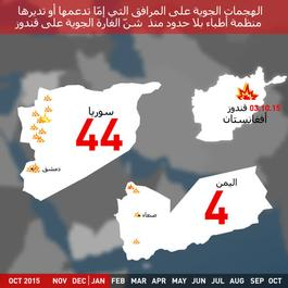 Post Kunduz Attacks Map Animation | Social Media | Arabic